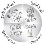Body Mind and Spirit in balance if all aspects of life are looked after