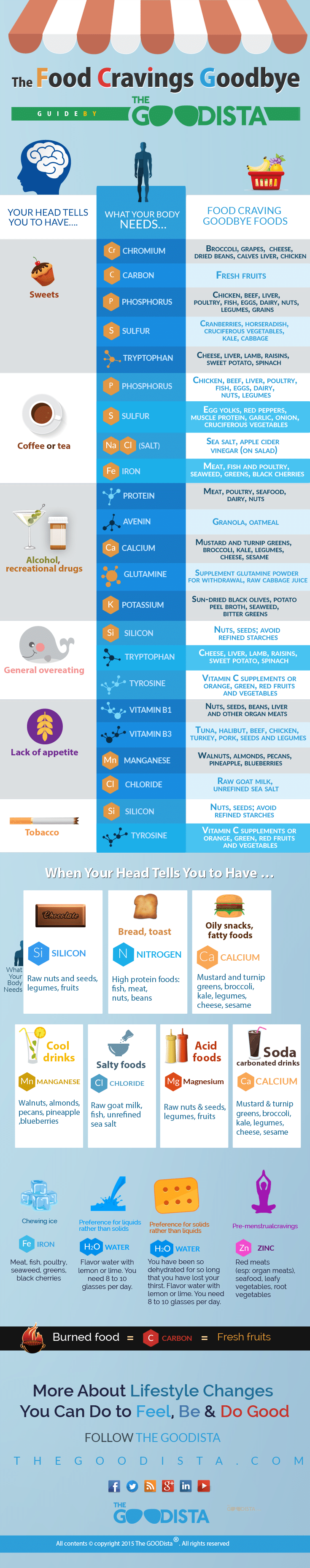 Food Cravings Goodbye Infographic. What you head tells you is not what your body needs. Find healthy alternatives in this guide on thegoodista.com.